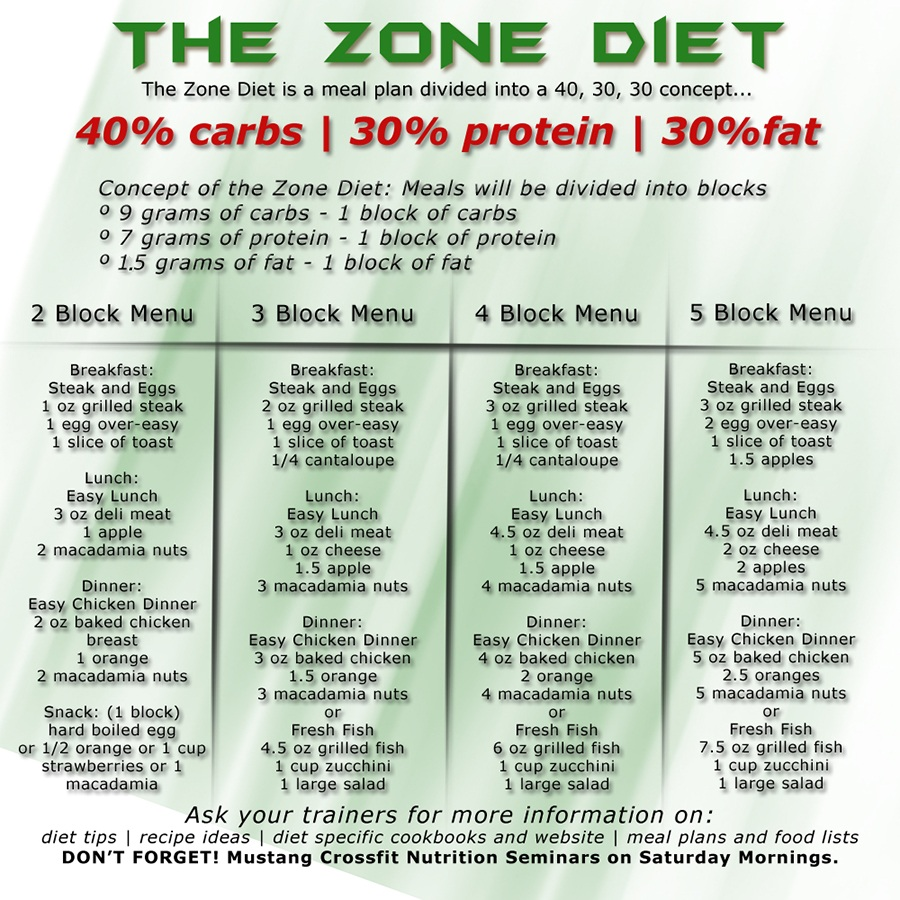 Ive Been Dieting For Over 45 Years And The Meal Plan Is Great Me Because There Are So Many Options I Am A Very Loc Sid 21 Day Fix Simple